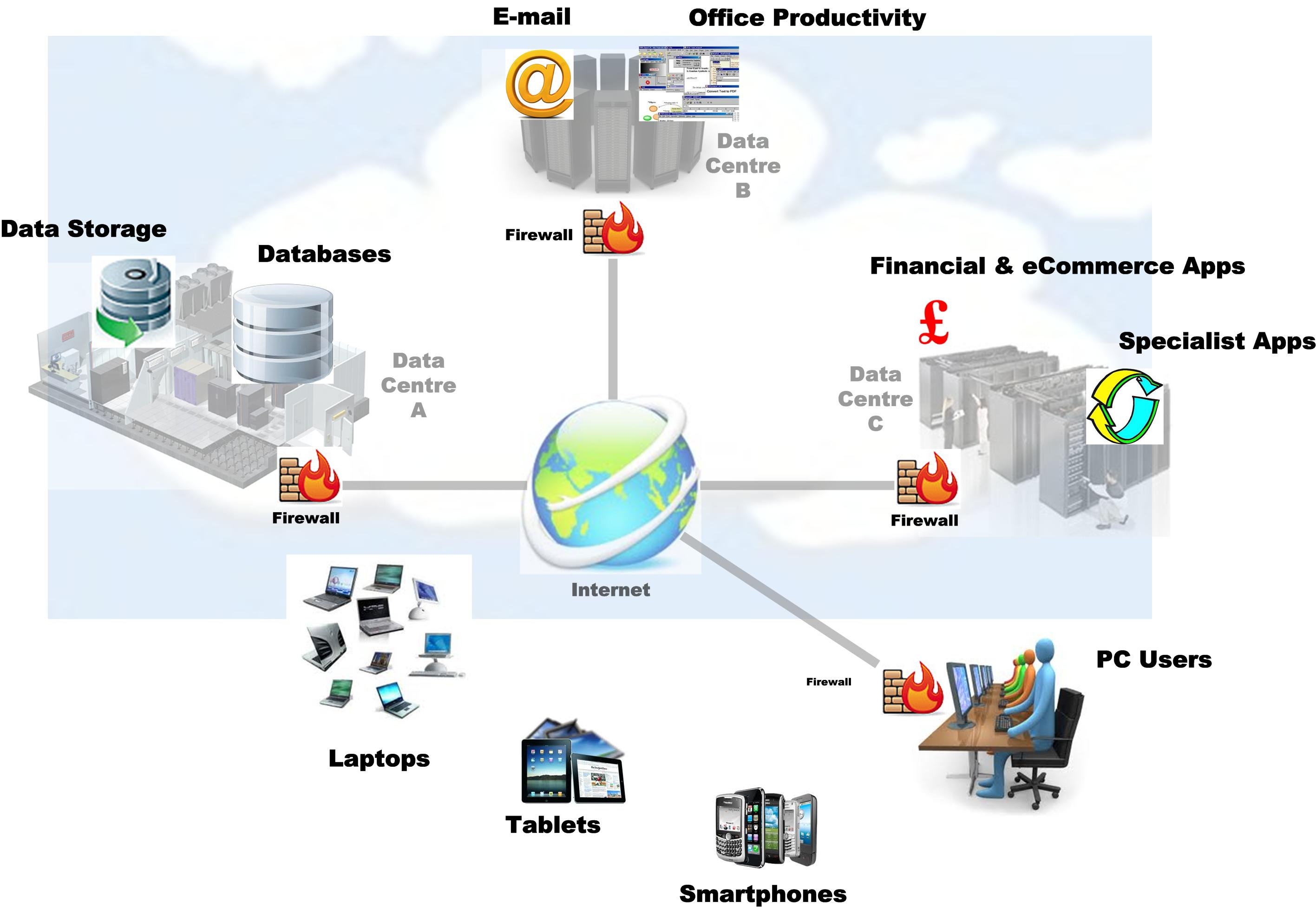 What Is Cloud Computing Why You Should Start Using It